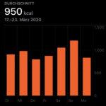 17. bis 23. März: 950 kcal Durchschnitt