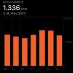 2. bis 8. März: 1.336 kcal Durchschnitt